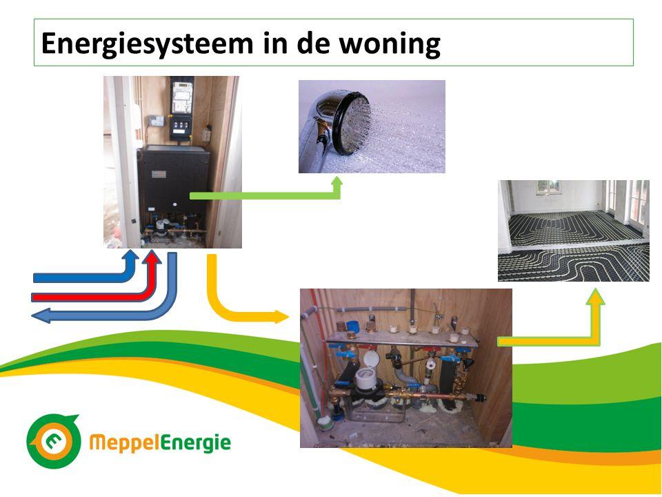 Energiesysteem in de woning