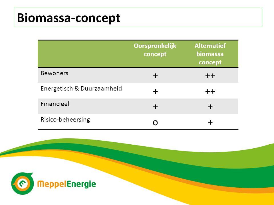 Oorspronkelijk concept Alternatief biomassa concept Bewoners +++ Energetisch & Duurzaamheid +++ Financieel ++ Risico-beheersing o+ Biomassa-concept