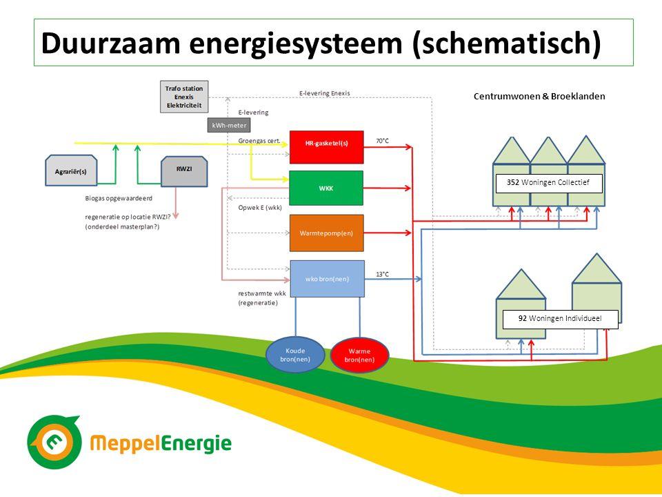 Duurzaam energiesysteem (schematisch) 352 Woningen Collectief 92 Woningen Individueel Centrumwonen & Broeklanden