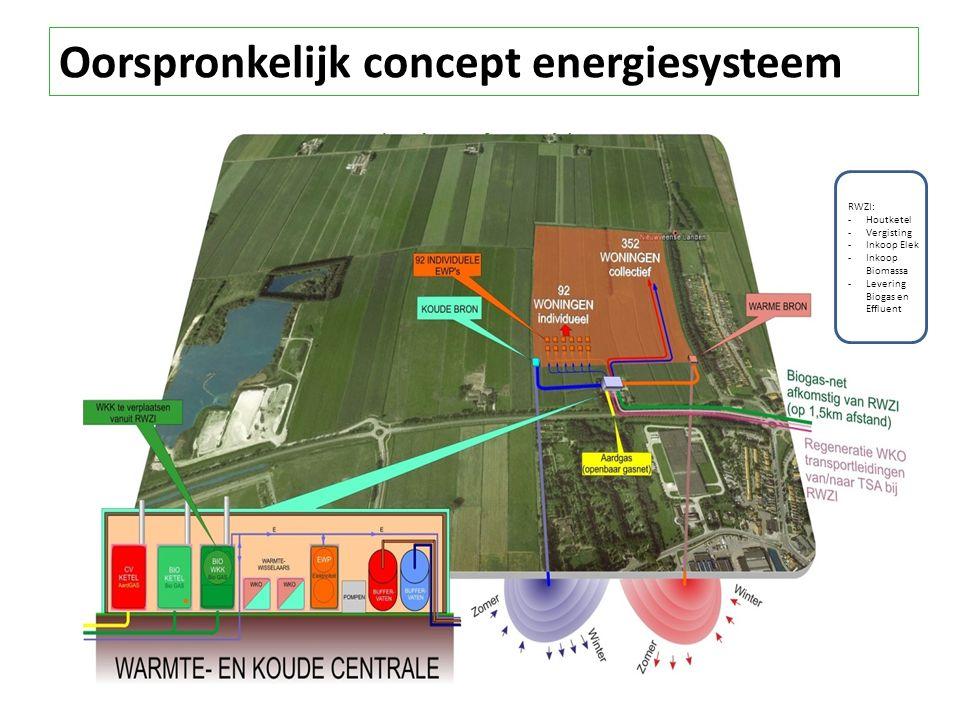 RWZI: -Houtketel -Vergisting -Inkoop Elek -Inkoop Biomassa -Levering Biogas en Effluent Oorspronkelijk concept energiesysteem