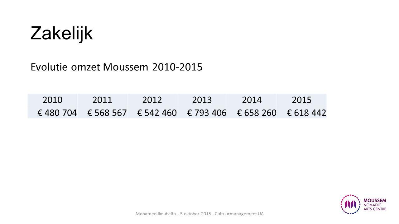 Zakelijk Evolutie omzet Moussem 2010-2015 Mohamed Ikoubaân - 5 oktober 2015 - Cultuurmanagement UA 201020112012201320142015 € 480 704€ 568 567€ 542 460€ 793 406€ 658 260€ 618 442