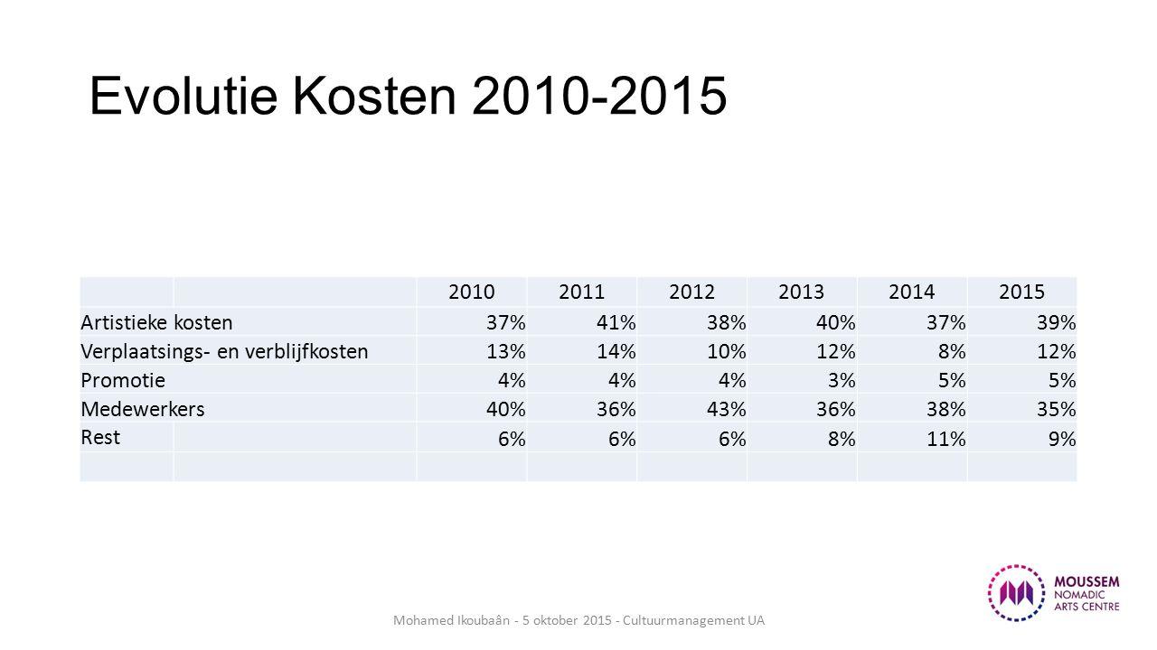 Evolutie Kosten 2010-2015 201020112012201320142015 Artistieke kosten37%41%38%40%37%39% Verplaatsings- en verblijfkosten13%14%10%12%8%12% Promotie4% 3%5% Medewerkers40%36%43%36%38%35% Rest 6% 8%11%9% Mohamed Ikoubaân - 5 oktober 2015 - Cultuurmanagement UA