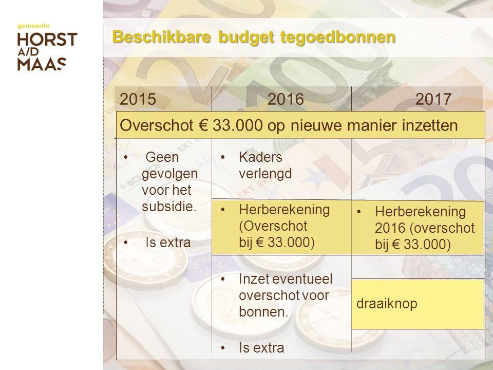 Beschikbare budget tegoedbonnen 201520162017 Herberekening 2016 (overschot bij € 33.000) draaiknop Geen gevolgen voor het subsidie.