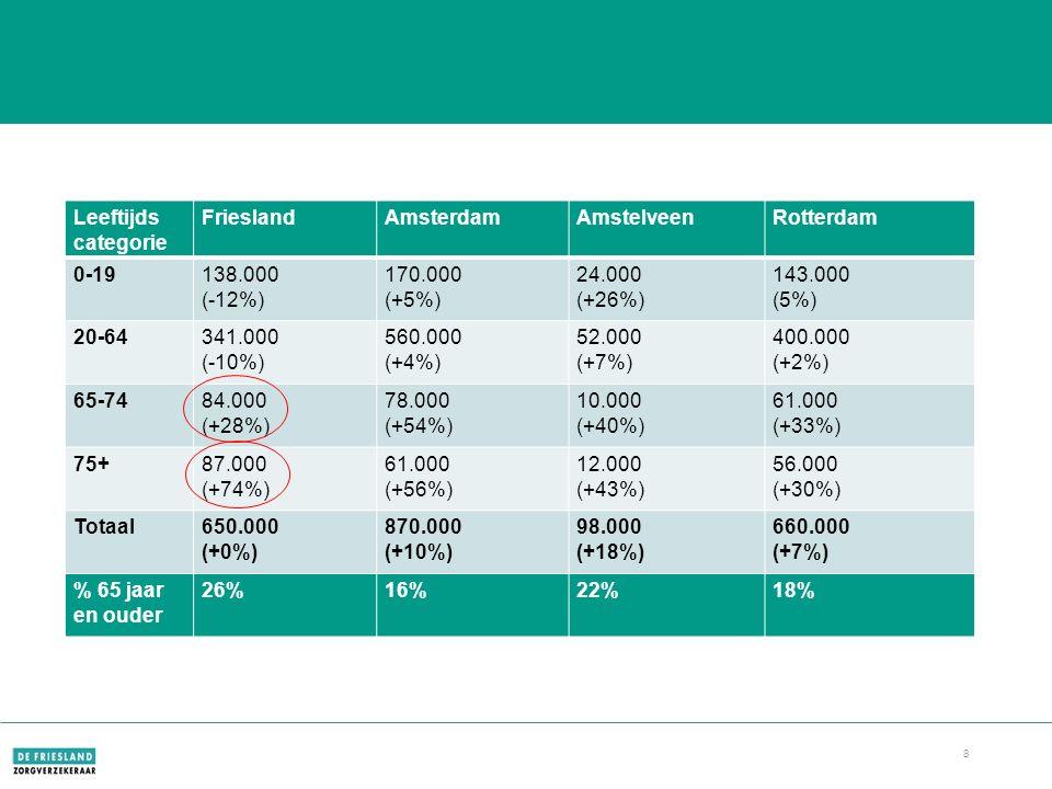 8 Prognose demografie 2030 Leeftijds categorie FrieslandAmsterdamAmstelveenRotterdam 0-19138.000 (-12%) 170.000 (+5%) 24.000 (+26%) 143.000 (5%) 20-64341.000 (-10%) 560.000 (+4%) 52.000 (+7%) 400.000 (+2%) 65-7484.000 (+28%) 78.000 (+54%) 10.000 (+40%) 61.000 (+33%) 75+87.000 (+74%) 61.000 (+56%) 12.000 (+43%) 56.000 (+30%) Totaal650.000 (+0%) 870.000 (+10%) 98.000 (+18%) 660.000 (+7%) % 65 jaar en ouder 26%16%22%18%