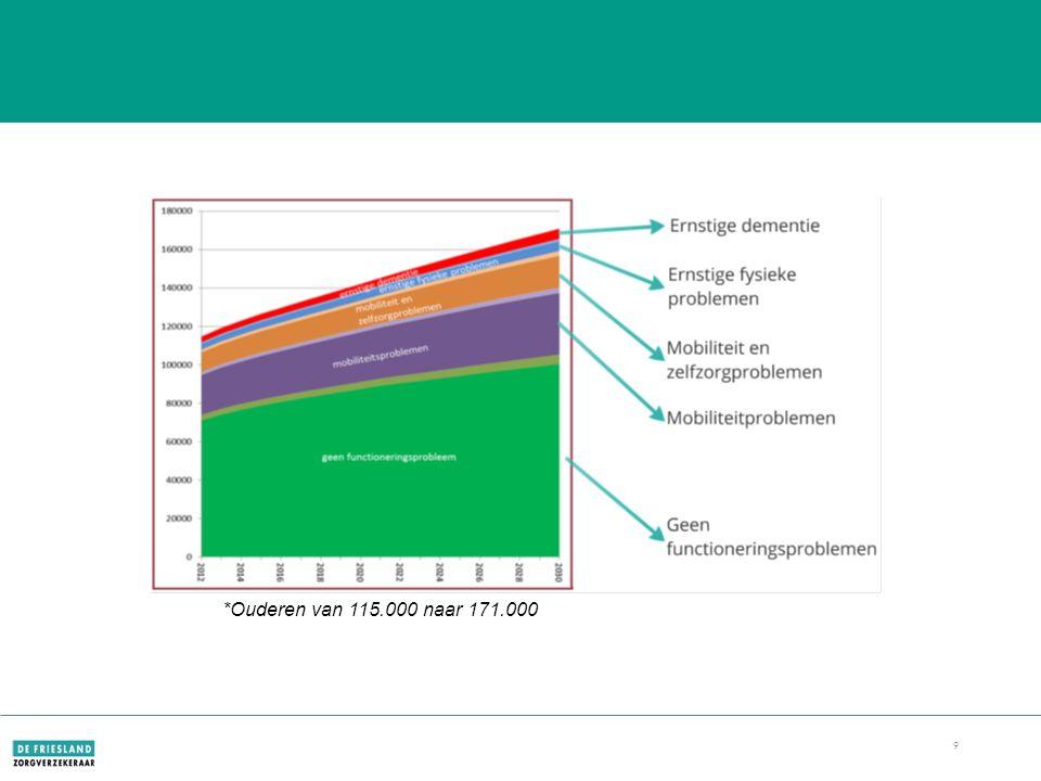 9 Fryslân 2030 *Ouderen van 115.000 naar 171.000