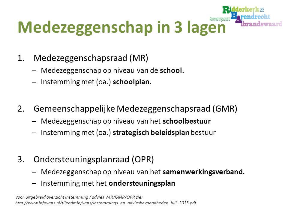Medezeggenschap in 3 lagen 1.Medezeggenschapsraad (MR) – Medezeggenschap op niveau van de school.