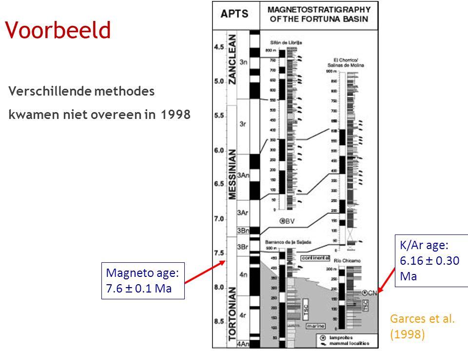 Verschillende methodes kwamen niet overeen in 1998 Garces et al. (1998) K/Ar age: 6.16 ± 0.30 Ma Magneto age: 7.6 ± 0.1 Ma Voorbeeld
