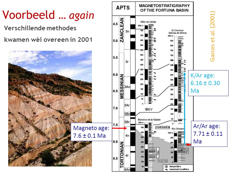 Garces et al. (2001) Magneto age: 7.6 ± 0.1 Ma Ar/Ar age: 7.71 ± 0.11 Ma K/Ar age: 6.16 ± 0.30 Ma Voorbeeld … again Verschillende methodes kwamen wèl
