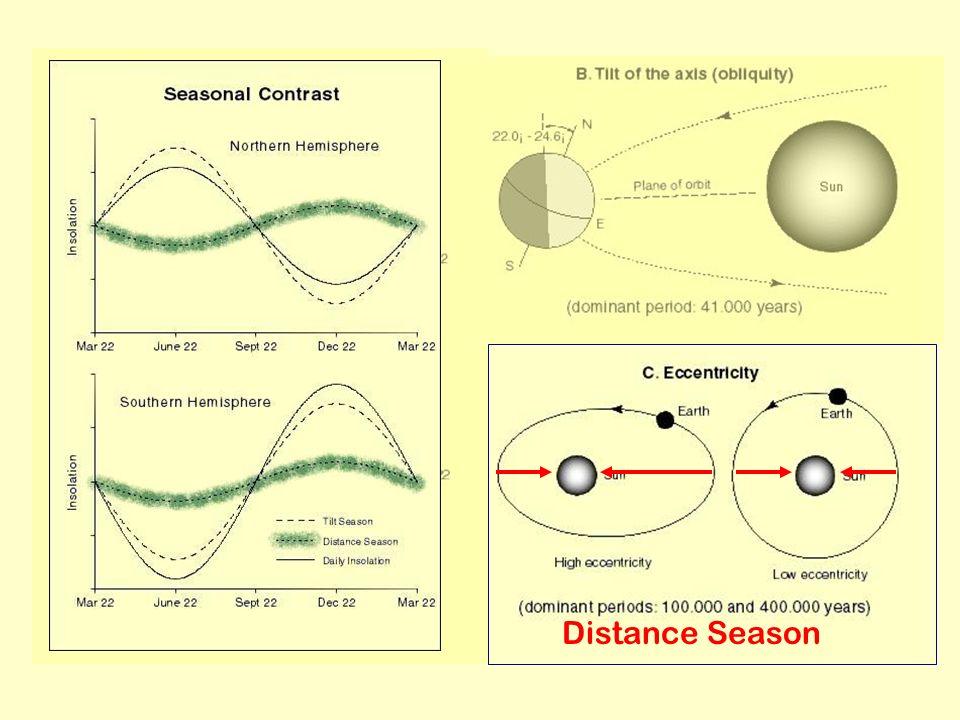 Distance Season