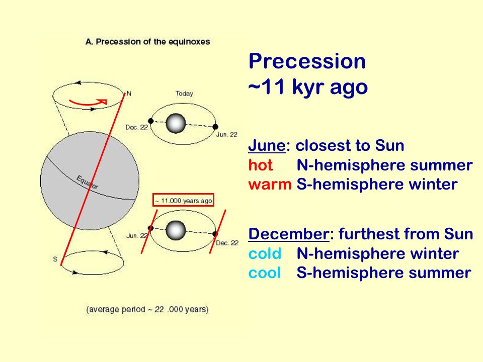 Precession ~11 kyr ago December: furthest from Sun coldN-hemisphere winter coolS-hemisphere summer June: closest to Sun hot N-hemisphere summer warmS-