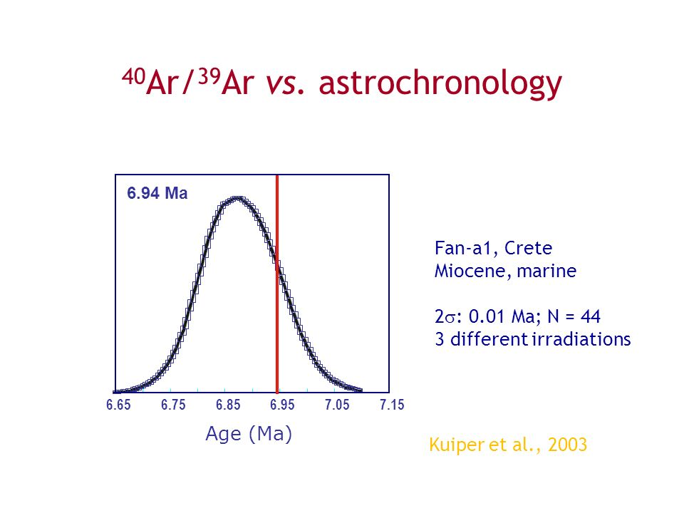 40 Ar/ 39 Ar vs. astrochronology Fan-a1, Crete Miocene, marine 2  : 0.01 Ma; N = 44 3 different irradiations 6.656.756.856.957.057.15 Age (Ma) 6.94 M