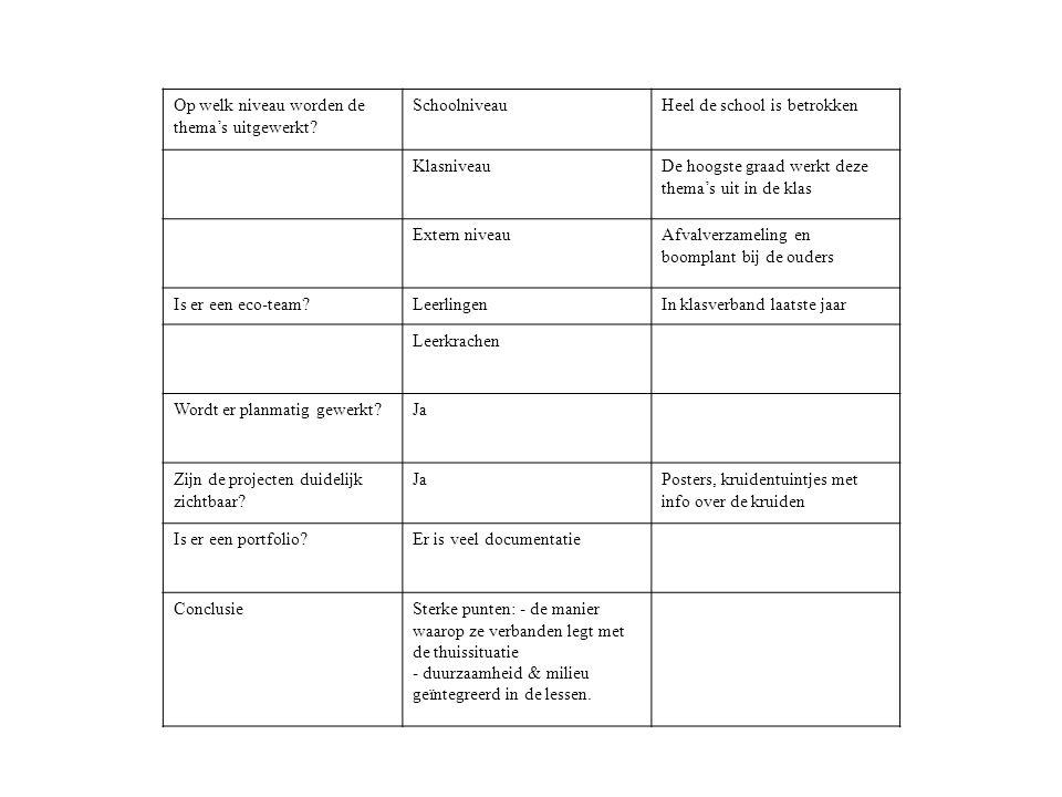 Op welk niveau worden de thema's uitgewerkt? SchoolniveauHeel de school is betrokken KlasniveauDe hoogste graad werkt deze thema's uit in de klas Exte