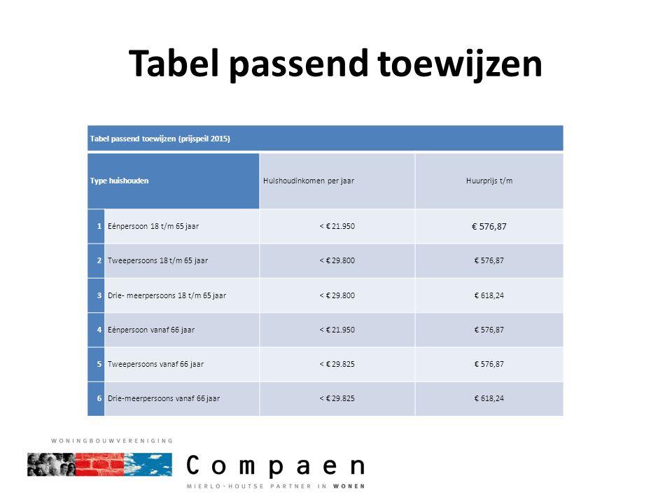 Tabel passend toewijzen Tabel passend toewijzen (prijspeil 2015) Type huishoudenHuishoudinkomen per jaarHuurprijs t/m 1Eénpersoon 18 t/m 65 jaar< € 21