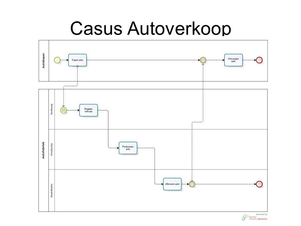 Casus Autoverkoop
