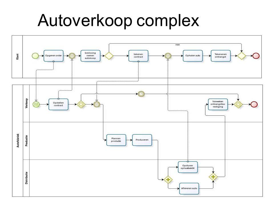 Autoverkoop complex
