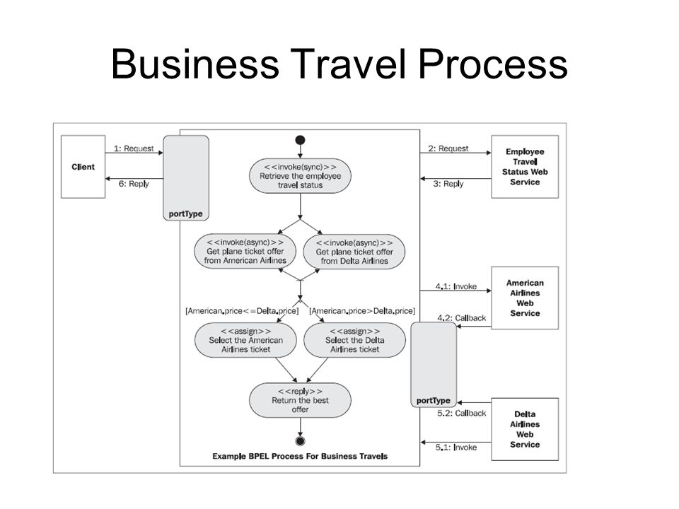 Business Travel Process