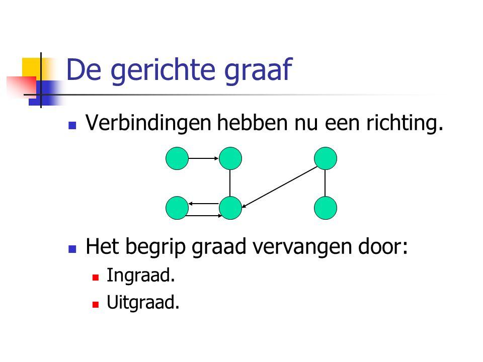 De gerichte graaf Verbindingen hebben nu een richting. Het begrip graad vervangen door: Ingraad. Uitgraad.