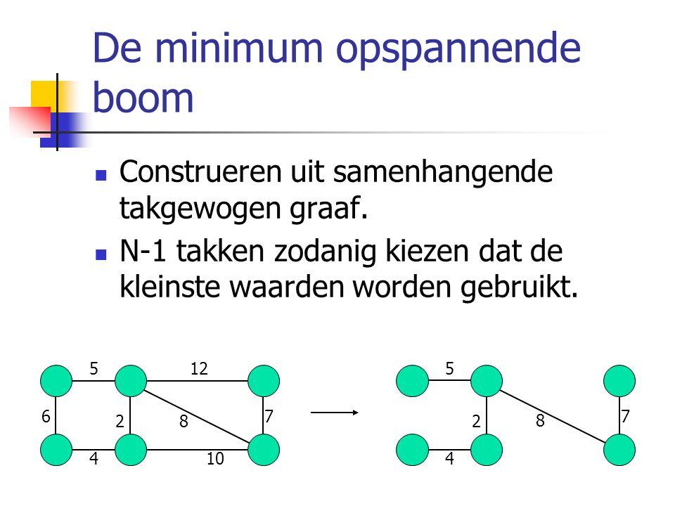 De minimum opspannende boom Construeren uit samenhangende takgewogen graaf. N-1 takken zodanig kiezen dat de kleinste waarden worden gebruikt. 5 8 104