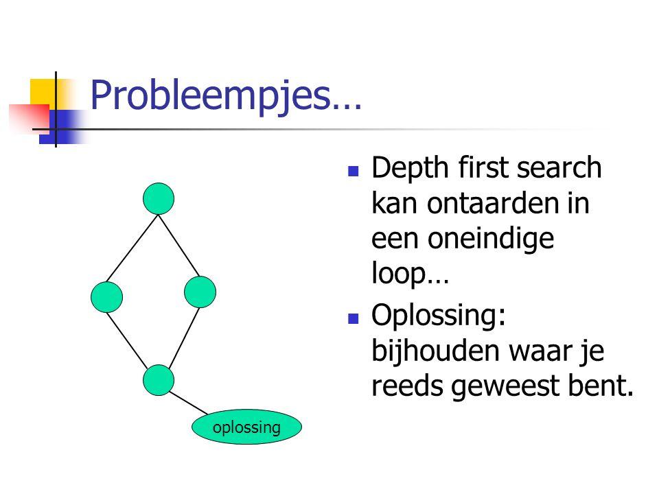 Probleempjes… oplossing Depth first search kan ontaarden in een oneindige loop… Oplossing: bijhouden waar je reeds geweest bent.