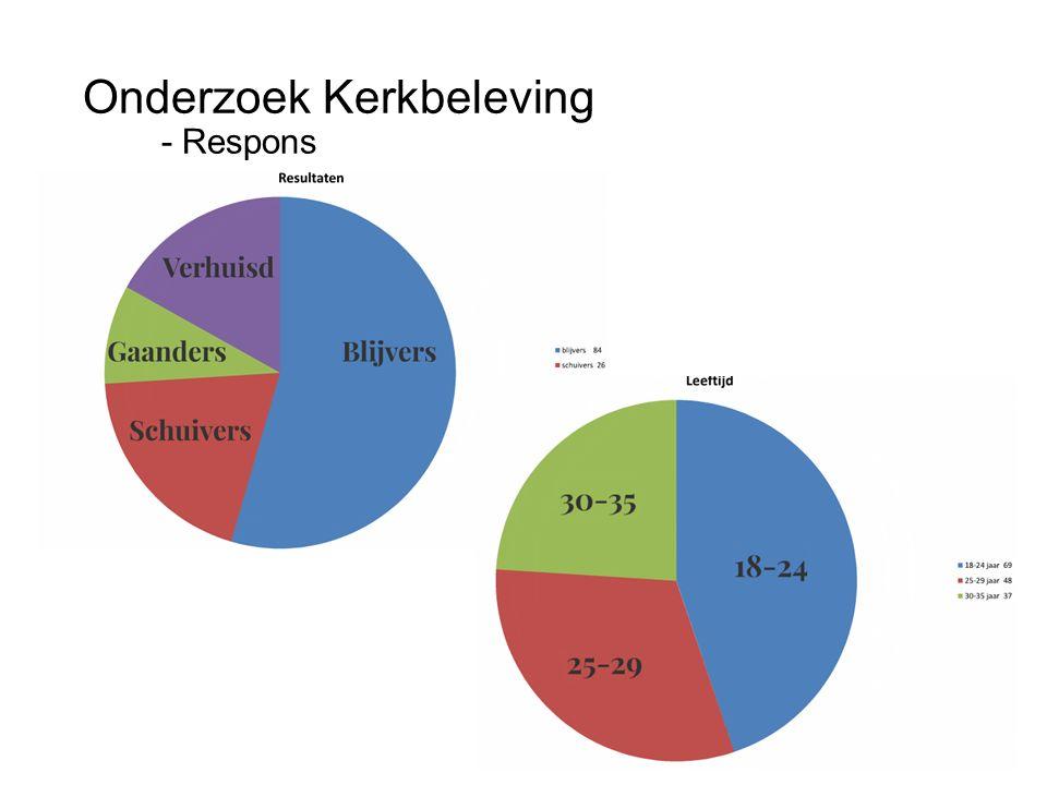 Clustering vragen in factoren 1 Kerkdienst: a.preek spreekt aan; b.