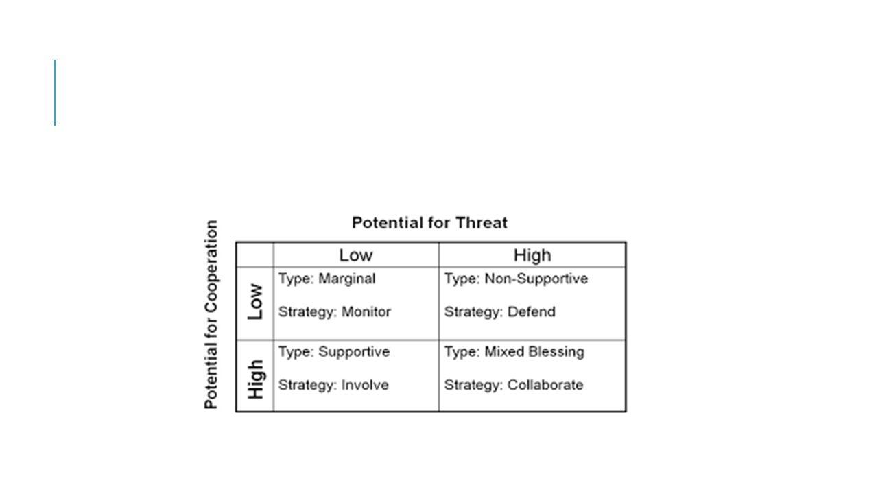 STAKEHOLDERANALYSE Welke belangen hebben de verschillende stakeholders.