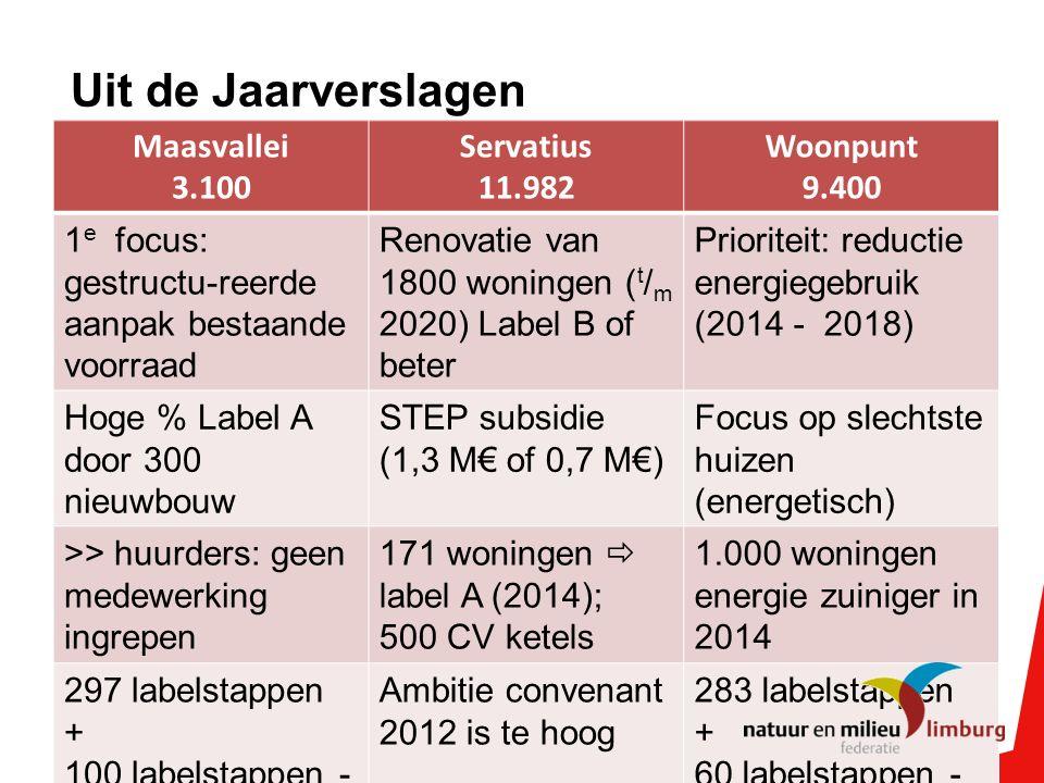 Uit de Jaarverslagen Maasvallei 3.100 Servatius 11.982 Woonpunt 9.400 1 e focus: gestructu-reerde aanpak bestaande voorraad Renovatie van 1800 woningen ( t / m 2020) Label B of beter Prioriteit: reductie energiegebruik (2014 - 2018) Hoge % Label A door 300 nieuwbouw STEP subsidie (1,3 M€ of 0,7 M€) Focus op slechtste huizen (energetisch) >> huurders: geen medewerking ingrepen 171 woningen  label A (2014); 500 CV ketels 1.000 woningen energie zuiniger in 2014 297 labelstappen + 100 labelstappen - Ambitie convenant 2012 is te hoog 283 labelstappen + 60 labelstappen -