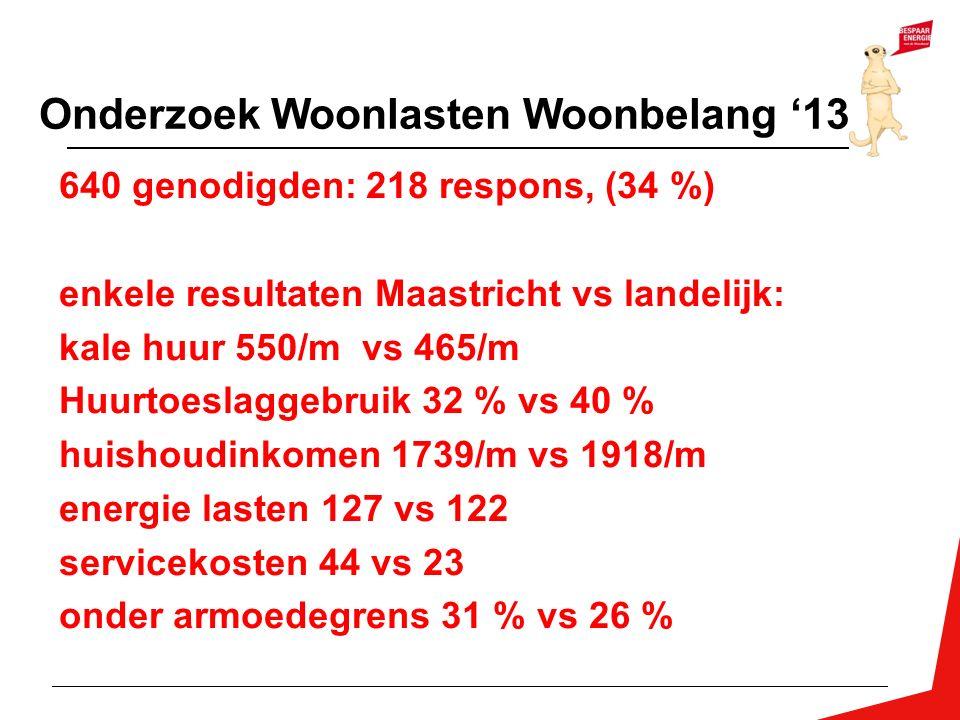 Onderzoek Woonlasten Woonbelang '13 640 genodigden: 218 respons, (34 %) enkele resultaten Maastricht vs landelijk: kale huur 550/m vs 465/m Huurtoesla