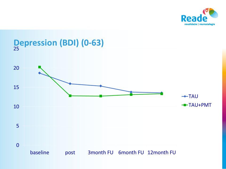 Depression (BDI) (0-63)