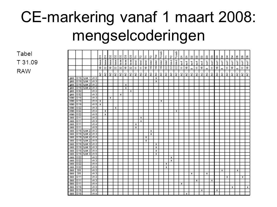 CE-markering vanaf 1 maart 2008: mengselcoderingen Tabel T 31.09 RAW