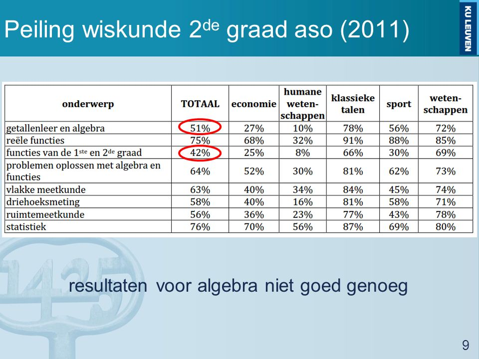 Peiling wiskunde 2 de graad aso (2011) resultaten voor algebra niet goed genoeg 9