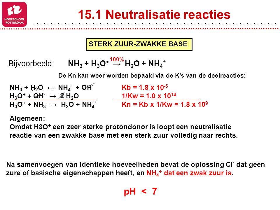 15.1 Neutralisatie reacties STERK ZUUR-ZWAKKE BASE Bijvoorbeeld: NH 3 + H 3 O + → H 2 O + NH 4 + 100% De Kn kan weer worden bepaald via de K's van de deelreacties: NH 3 + H 2 O ↔ NH 4 + + OH - Kb = 1.8 x 10 -5 H 3 O + + OH - ↔ 2 H 2 O1/Kw = 1.0 x 10 14 H 3 O + + NH 3 ↔ H 2 O + NH 4 + Kn = Kb x 1/Kw = 1.8 x 10 9 Algemeen: Omdat H3O + een zeer sterke protondonor is loopt een neutralisatie reactie van een zwakke base met een sterk zuur volledig naar rechts.