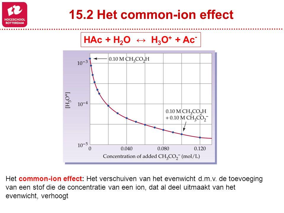 15.2 Het common-ion effect HAc + H 2 O ↔ H 3 O + + Ac - Het common-ion effect: Het verschuiven van het evenwicht d.m.v. de toevoeging van een stof die
