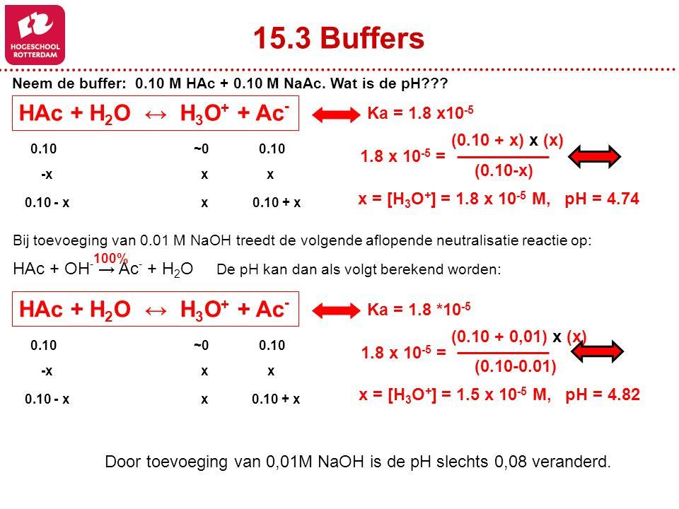 0.10~0~0 -x x x 0.10 - x x 0.10 + x HAc + H 2 O ↔ H 3 O + + Ac - Ka = 1.8 x10 -5 (0.10 + x) x (x) (0.10-x) 1.8 x 10 -5 = x = [H 3 O + ] = 1.8 x 10 -5 M, pH = 4.74 15.3 Buffers Neem de buffer: 0.10 M HAc + 0.10 M NaAc.