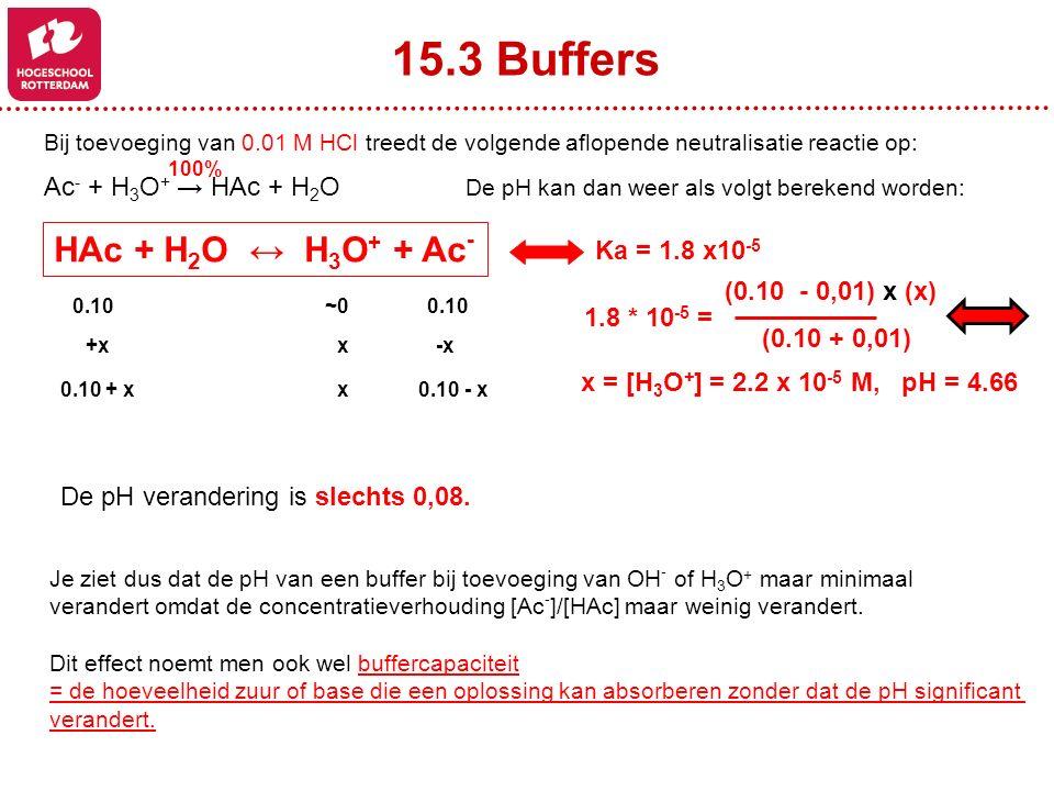 Bij toevoeging van 0.01 M HCl treedt de volgende aflopende neutralisatie reactie op: Ac - + H 3 O + → HAc + H 2 O De pH kan dan weer als volgt berekend worden: 100% 0.10~0~0 +x x -x 0.10 + x x 0.10 - x HAc + H 2 O ↔ H 3 O + + Ac - Ka = 1.8 x10 -5 (0.10 - 0,01) x (x) (0.10 + 0,01) 1.8 * 10 -5 = x = [H 3 O + ] = 2.2 x 10 -5 M, pH = 4.66 15.3 Buffers Je ziet dus dat de pH van een buffer bij toevoeging van OH - of H 3 O + maar minimaal verandert omdat de concentratieverhouding [Ac - ]/[HAc] maar weinig verandert.