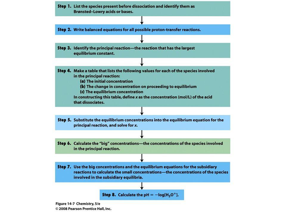 15.4 De Henderson-Hasselbalch vergelijking Henderson-Hasselbalch vergelijking -De HH-vergelijking kan ook gebruikt worden om een buffer te maken.