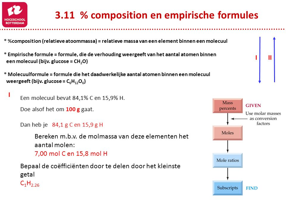 3.11 % composition en empirische formules * %composition (relatieve atoommassa) = relatieve massa van een element binnen een molecuul * Empirische formule = formule, die de verhouding weergeeft van het aantal atomen binnen een molecuul (bijv.