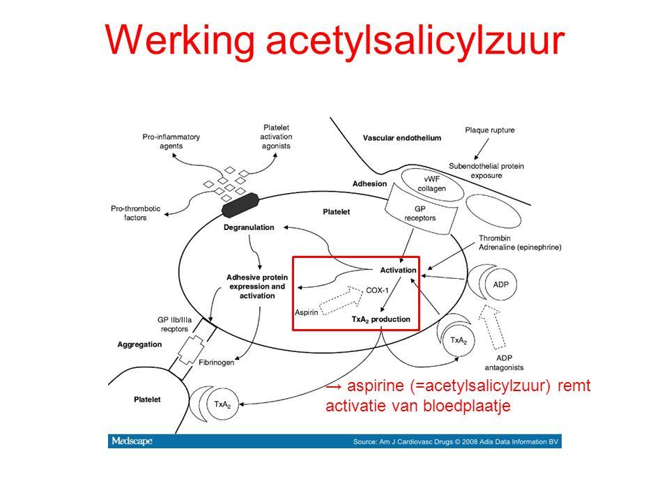 Werking acetylsalicylzuur → aspirine (=acetylsalicylzuur) remt activatie van bloedplaatje