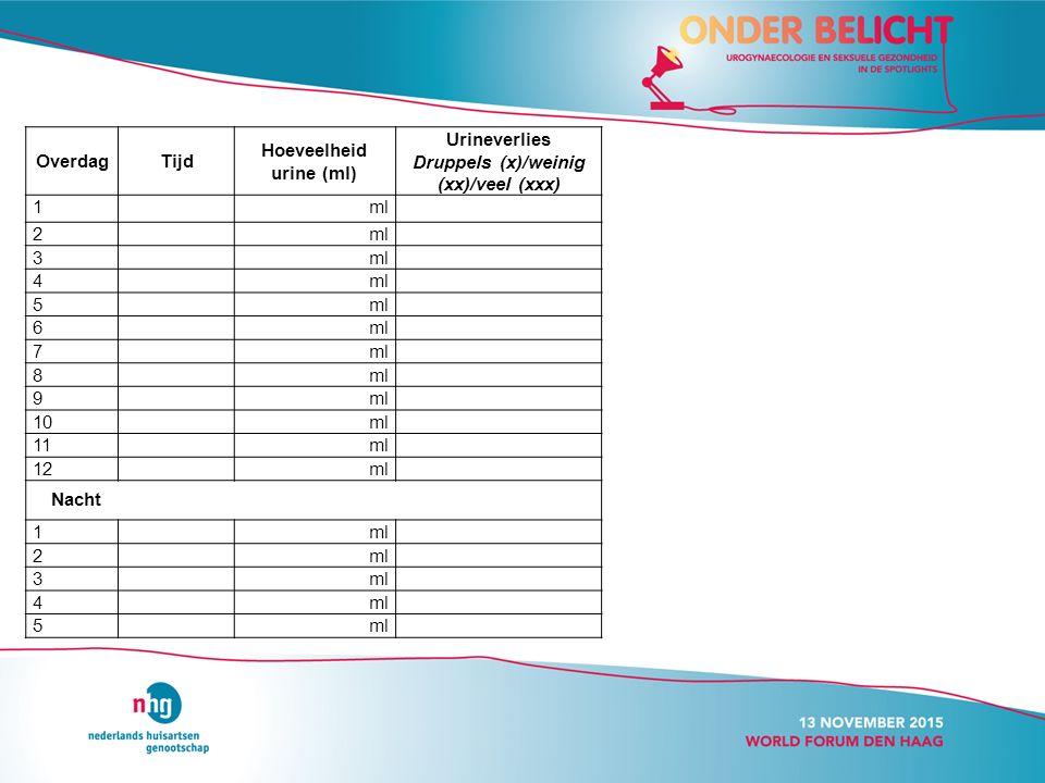 OverdagTijd Hoeveelheid urine (ml) Urineverlies Druppels (x)/weinig (xx)/veel (xxx) 1ml 2 3 4 5 6 7 8 9 10ml 11 ml 12ml Nacht 1 ml 2 3 4 5