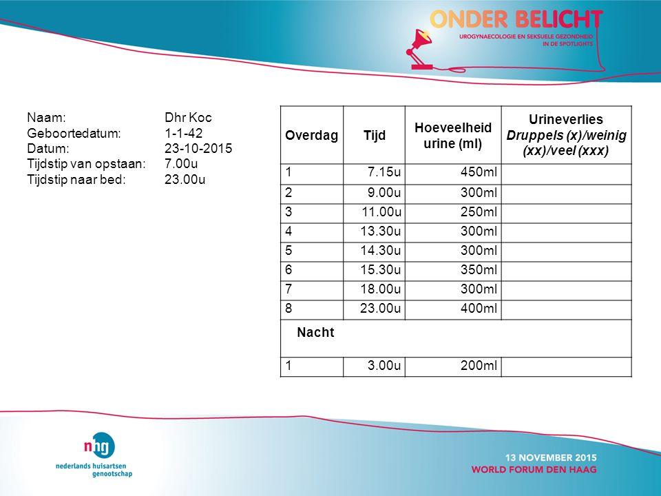 OverdagTijd Hoeveelheid urine (ml) Urineverlies Druppels (x)/weinig (xx)/veel (xxx) 17.15u450ml 29.00u300ml 311.00u250ml 413.30u300ml 514.30u300ml 615.30u350ml 718.00u300ml 823.00u400ml Nacht 13.00u200ml Naam: Dhr Koc Geboortedatum:1-1-42 Datum:23-10-2015 Tijdstip van opstaan:7.00u Tijdstip naar bed:23.00u