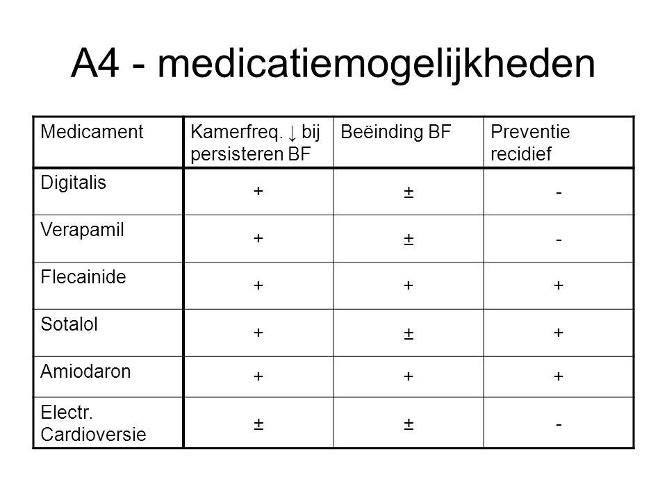 A4 - medicatiemogelijkheden MedicamentKamerfreq. ↓ bij persisteren BF Beëinding BFPreventie recidief Digitalis +±- Verapamil +±- Flecainide +++ Sotalo
