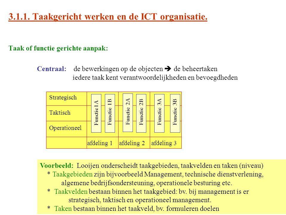 3.1.1. Taakgericht werken en de ICT organisatie. Taak of functie gerichte aanpak: Centraal: de bewerkingen op de objecten  de beheertaken iedere taak