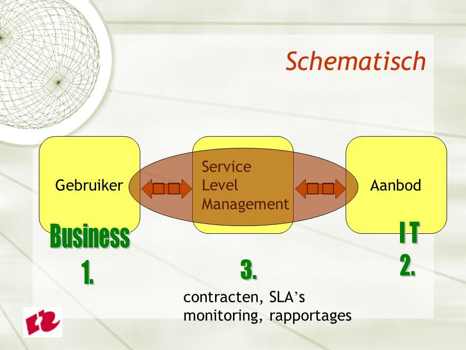 Schematisch Gebruiker Service Level Management Aanbod contracten, SLA ' s monitoring, rapportages