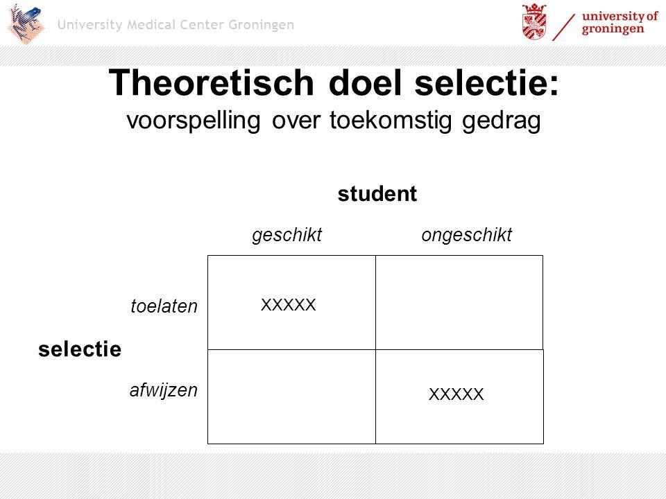 Theoretisch doel selectie: voorspelling over toekomstig gedrag student geschiktongeschikt selectie toelaten afwijzen XXXXX