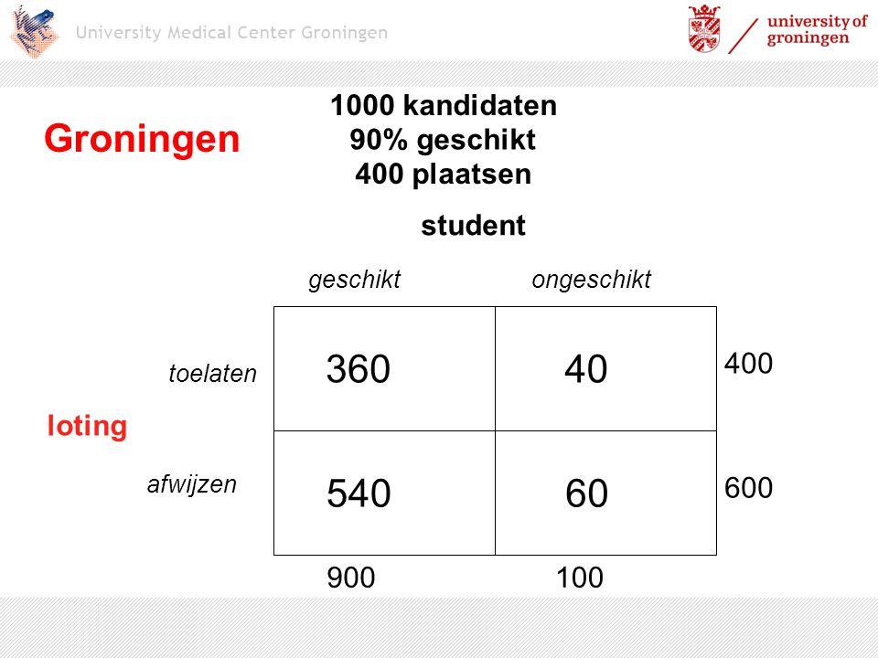 1000 kandidaten student geschiktongeschikt loting toelaten afwijzen 360 60540 40 900100 400 600 Groningen 90% geschikt 400 plaatsen