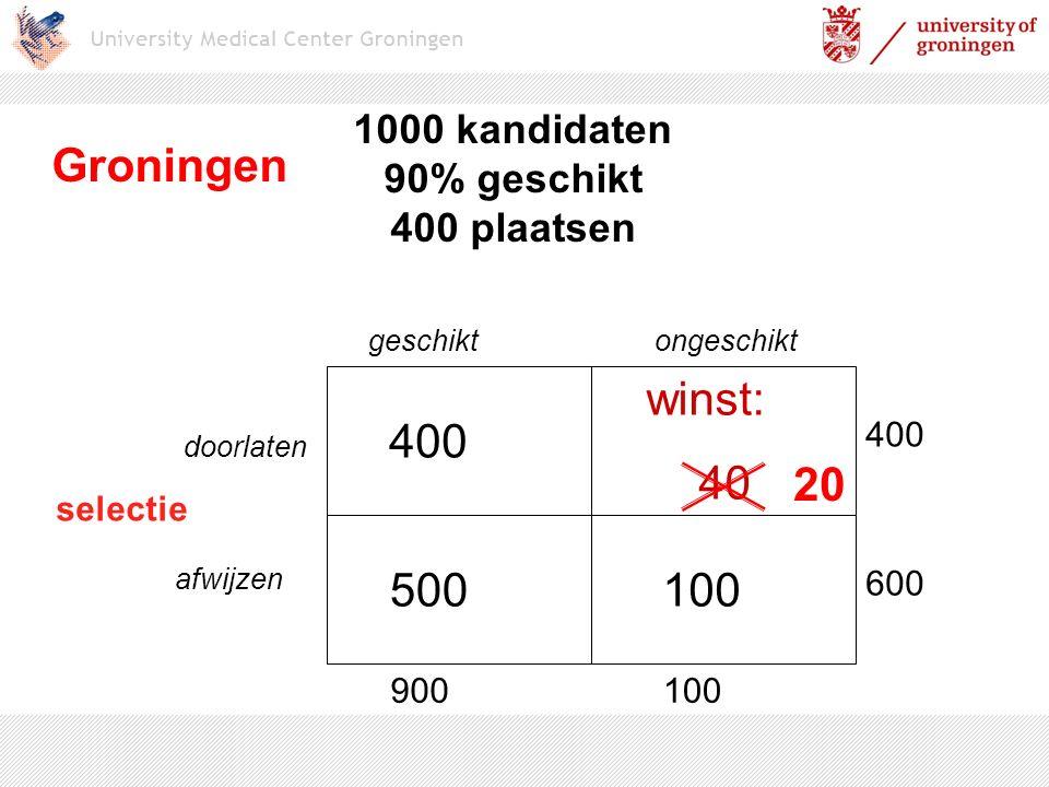 geschiktongeschikt selectie doorlaten afwijzen 400 100500 winst: 40 900100 400 600 1000 kandidaten 90% geschikt 400 plaatsen Groningen 20