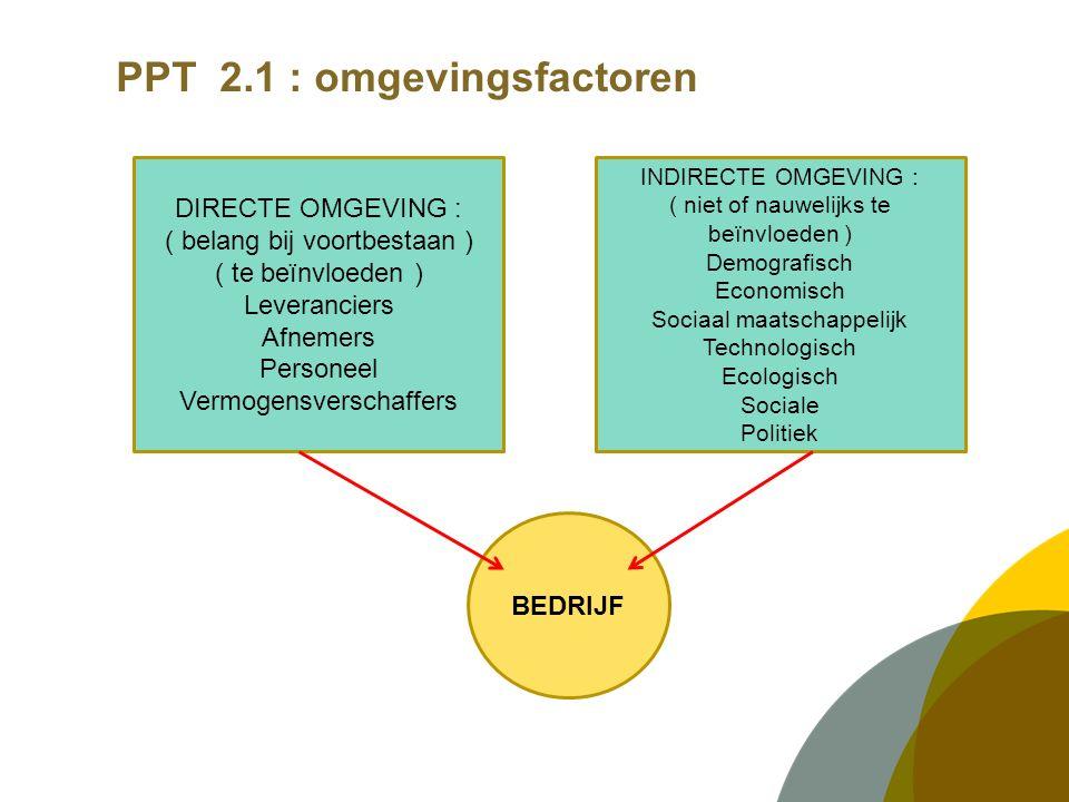 PPT 2.1 : omgevingsfactoren BEDRIJF DIRECTE OMGEVING : ( belang bij voortbestaan ) ( te beïnvloeden ) Leveranciers Afnemers Personeel Vermogensverscha