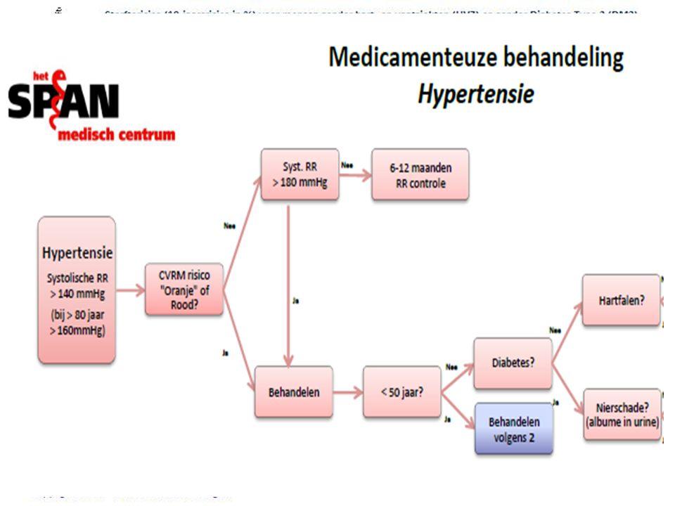 Bloeddruk en NHG standaard CVRM Diagnose hypertensie wordt gebaseerd op meerdere RR metingen op meerdere dagen.