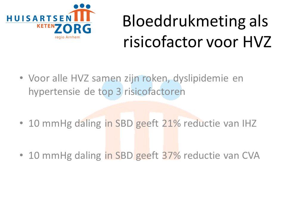 Bloeddrukmeting als risicofactor voor HVZ Voor alle HVZ samen zijn roken, dyslipidemie en hypertensie de top 3 risicofactoren 10 mmHg daling in SBD geeft 21% reductie van IHZ 10 mmHg daling in SBD geeft 37% reductie van CVA