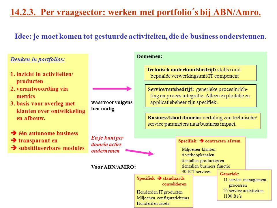 14.2.3. Per vraagsector: werken met portfolio´s bij ABN/Amro. Idee: je moet komen tot gestuurde activiteiten, die de business ondersteunen. Denken in