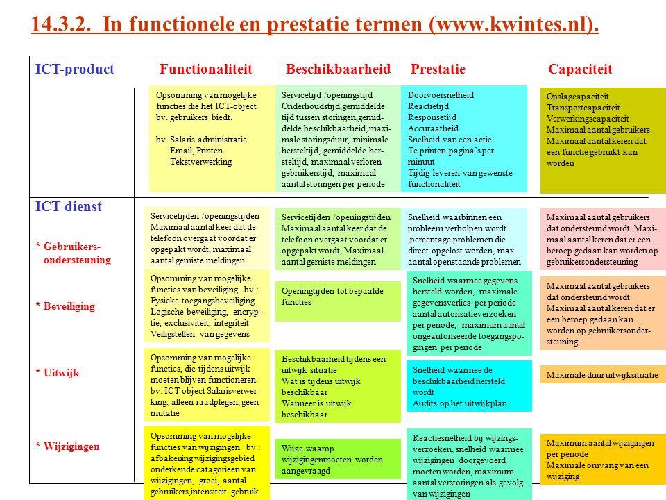 ICT-product Functionaliteit Beschikbaarheid Prestatie Capaciteit ICT-dienst * Gebruikers- ondersteuning * Beveiliging * Uitwijk * Wijzigingen Opsommin